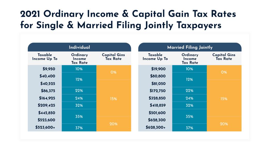 2021 Ordinary Income and Capital Gain Tax Rates for Single and Married Filing Jointly Taxpayers