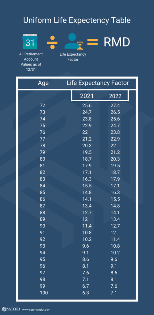 Uniform Life Expectancy or RMD Table for 2021 and 2022