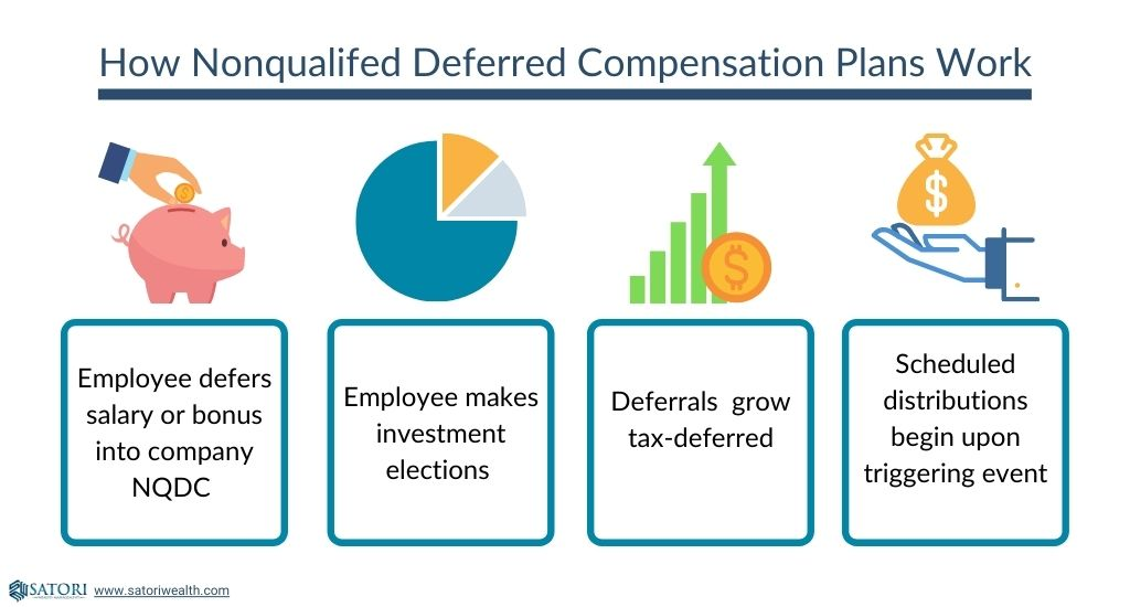 How Nonqualified Deferred Compensation Plans Work