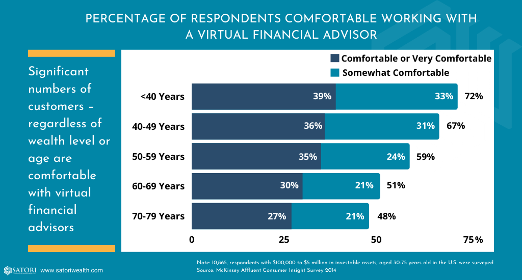 Percentage of people who feel comfortable working with a virtual financial advisor, by age