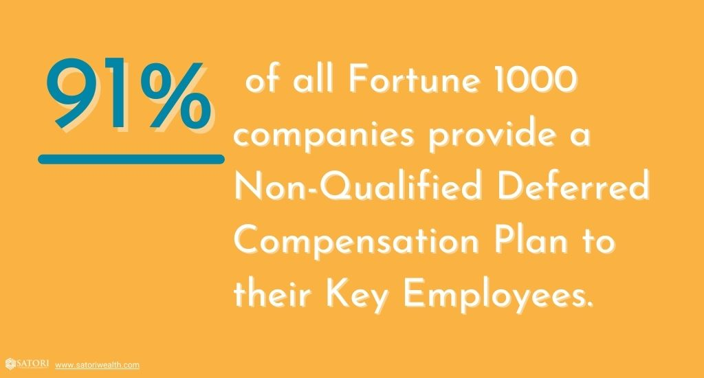Percent of Fortune 1000 companies that provide non-qualified deferred compensation plans to key employees