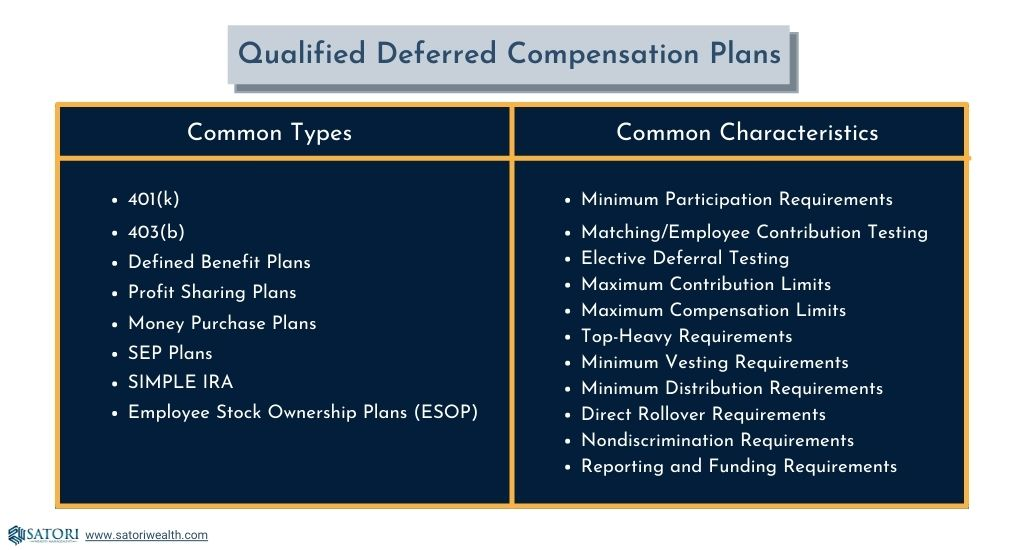 Common types and characteristics of qualified plans