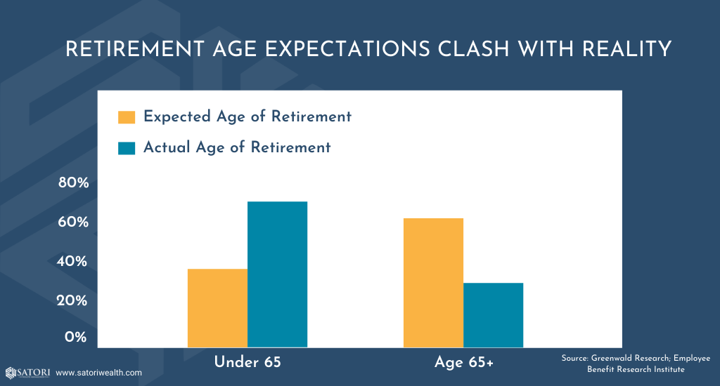 Retirement age expectations clash with reality. A comparison of the actual age of retirement compared with the expected age of retirement.