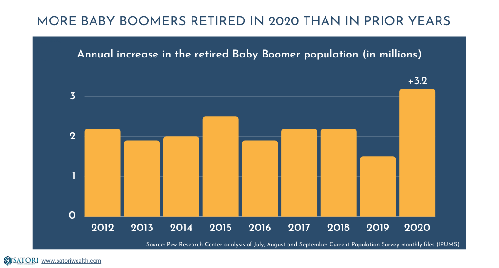 More Baby Boomers retired in 2020 than in prior years