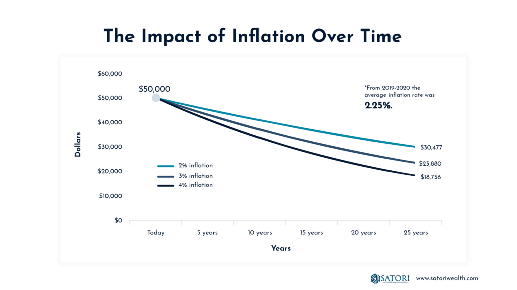 The Impact of Inflation Over Time
