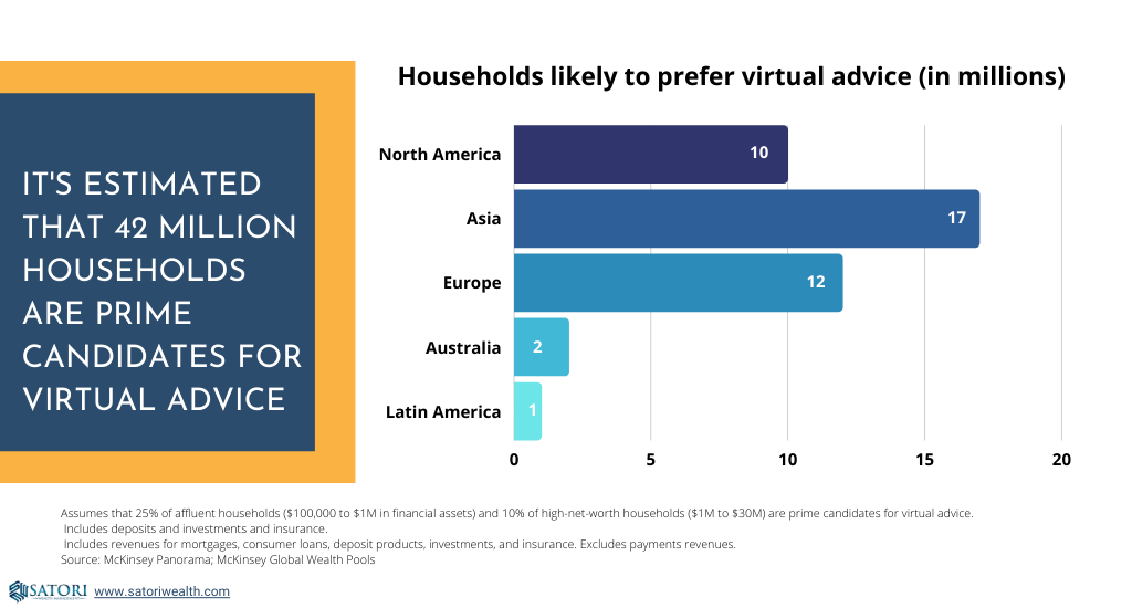 Number of households that would prefer a virtual financial advisor
